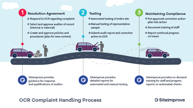 OCR Compliant Handling Process   Resolution agreement Respond to OCR regarding complaint Select and approve auditor of record (internal or external) Create and approve policies and procedures (plan for new content) Siteimprove provides guidance for response and qualifications of auditor   Testing Automated testing of entire site Manual testing of representative sample Submit audit report and corrective action to OCR Siteimprove provides detailed reports for automated and manual testing   Maintaining Compliance Put approved corrective action plan into action Document training of staff Report continual progress on issues Siteimprove provides on-demand training for staff and progress reports on automated checks   Siteimprove